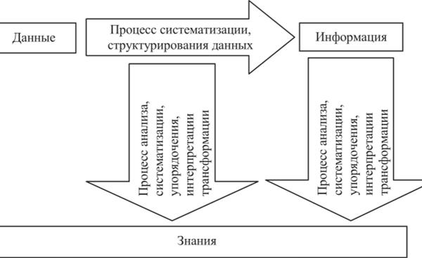 Классификация (систематизация) - процесс организации информации